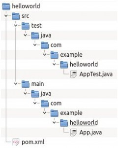 tutoriel maven structure helloworld